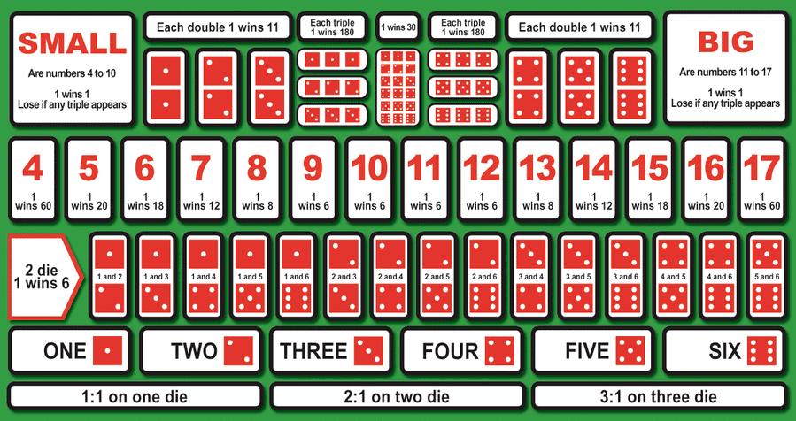 Sic Bo odds table